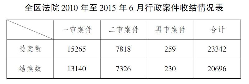 广西壮族自治区高级人民法院关于行政审判工作情况的报告