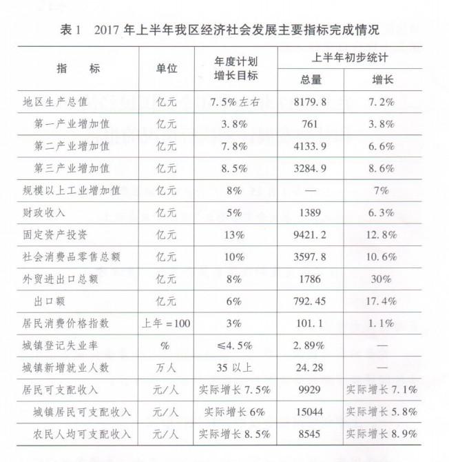 关于2017年上半年全区国民经济和社会发展计划执行情况的报告