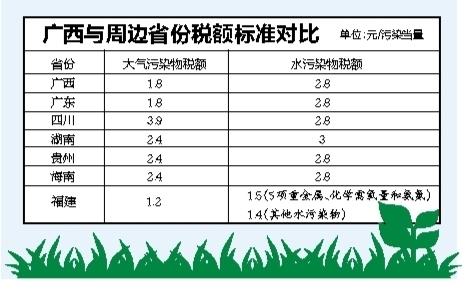 定了!广西明年起开征环保税