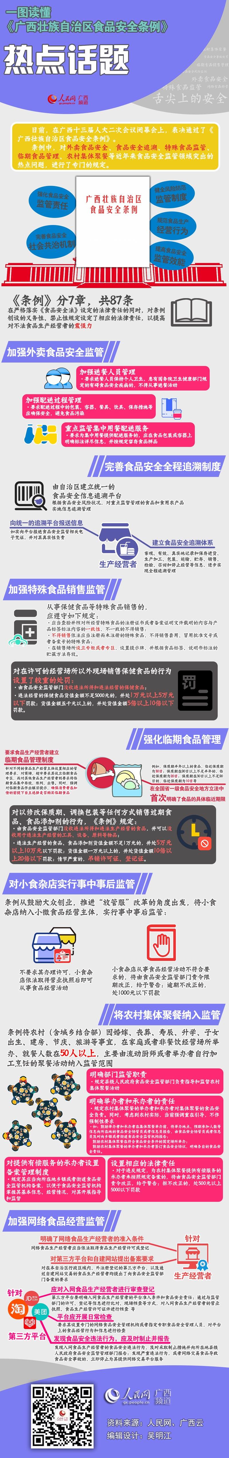 图解:《广西壮族自治区食品安全条例》热点解读