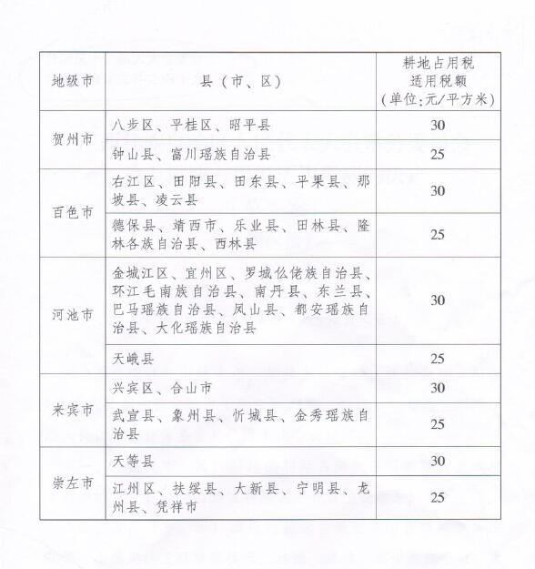广西壮族自治区人民代表大会常务委员会 关于耕地占用税适用税额的决定