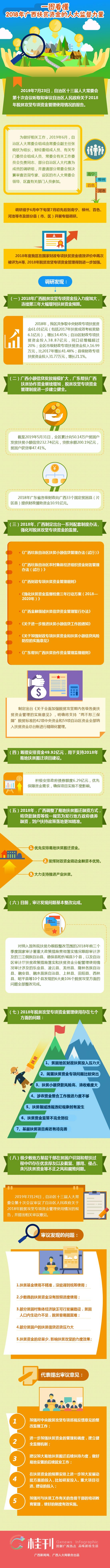 一图看懂2018年广西扶贫资金的人大监督力量