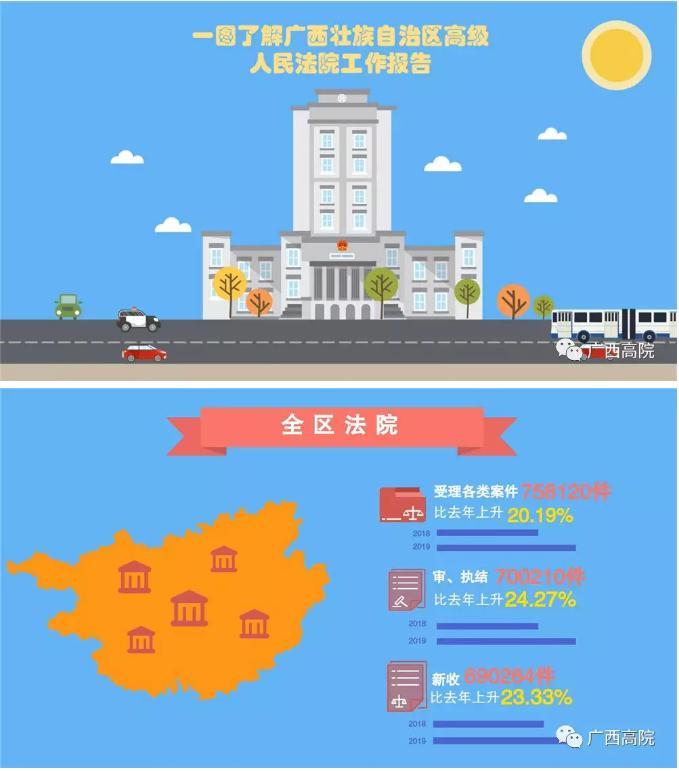 """划重点!两张图带您秒懂2019广西""""两院""""工作报告→"""